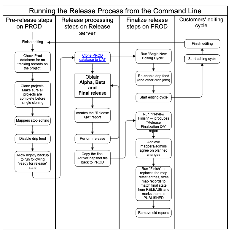 Running the Release Process from the Command Line