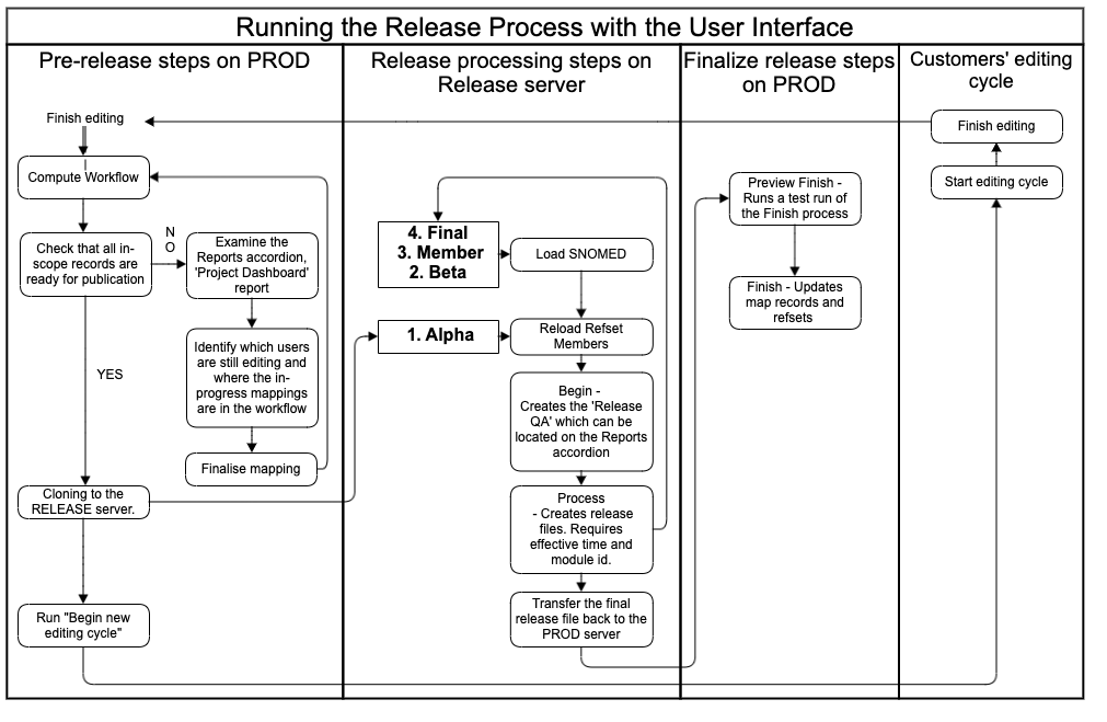 Running the Release Process with the User Interface