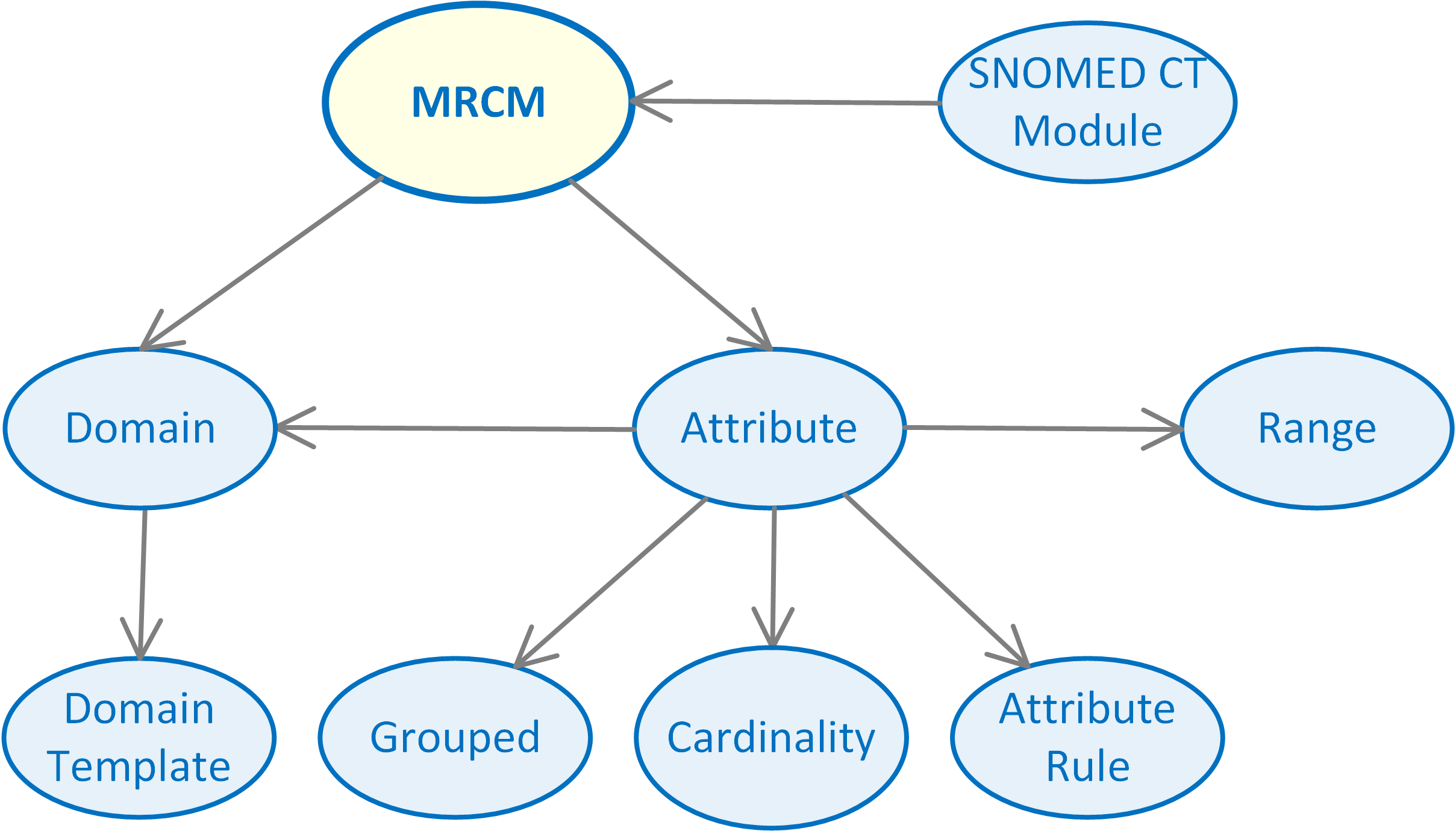4 logical design machine readable concept model snomed confluence figure 4 1 abstract model of the snomed ct mrcm pooptronica Images