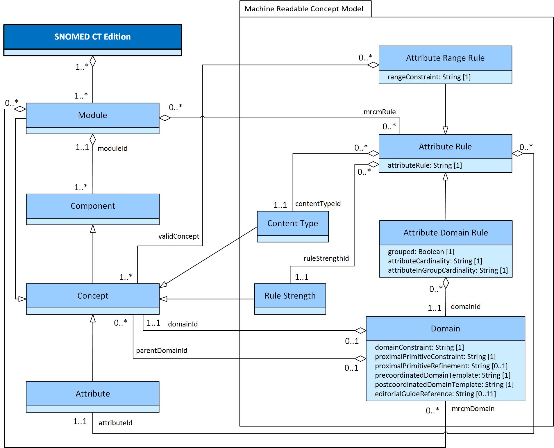4 logical design machine readable concept model snomed confluence details ccuart Images