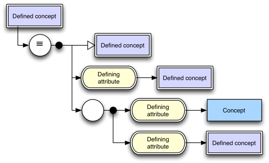 5 layout diagramming guideline snomed confluence figure 5 1 diagram layout example ccuart Image collections