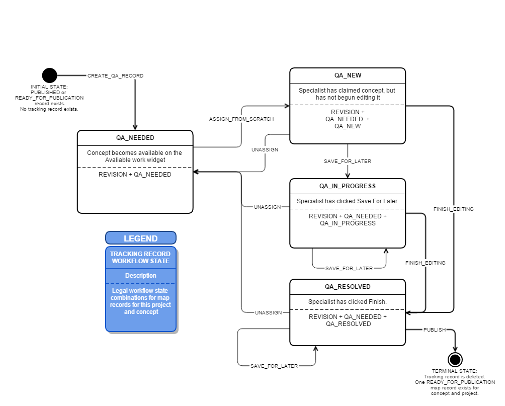 Qa workflow path snomed international mapping tool snomed workflow diagram ccuart Images