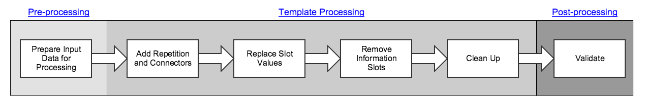 templateProcessing