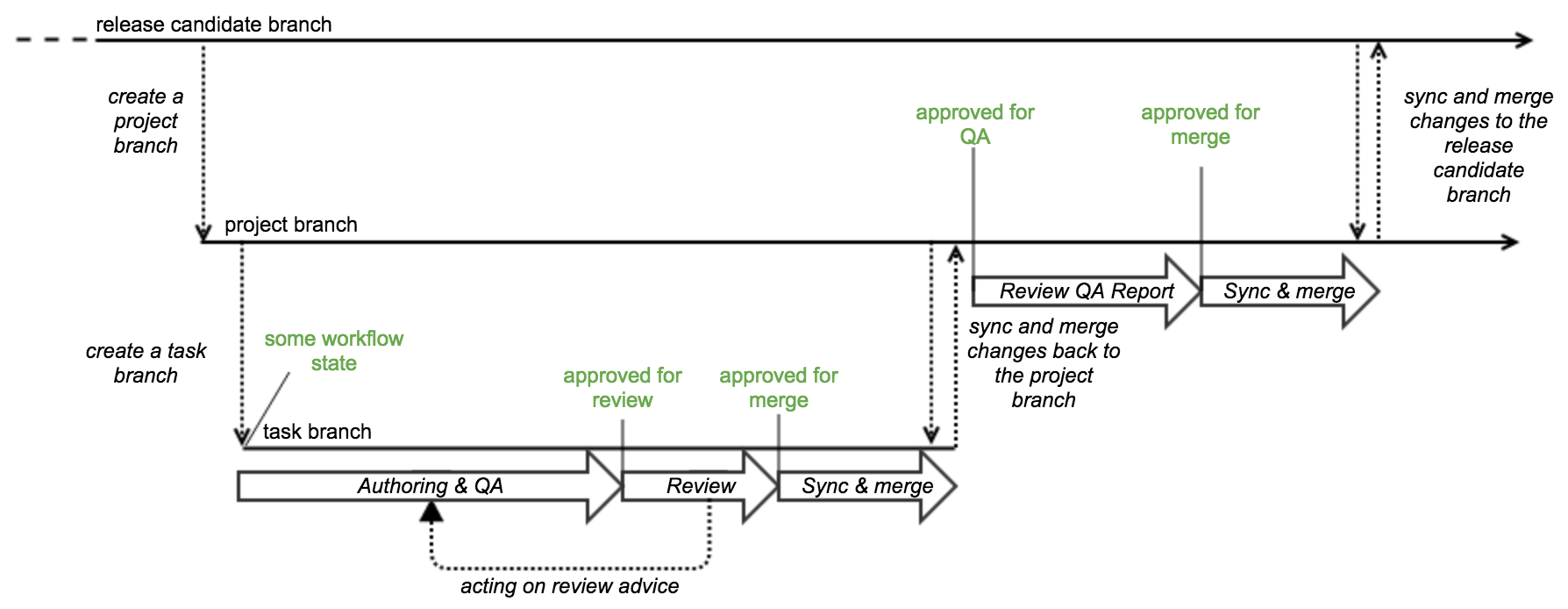 Task workflow traceable to jira projects ihtsdo authoring tooling therefore the diagram shows only examples where workflow states might transition when implemented the workflow states will likely be different to those ccuart Choice Image