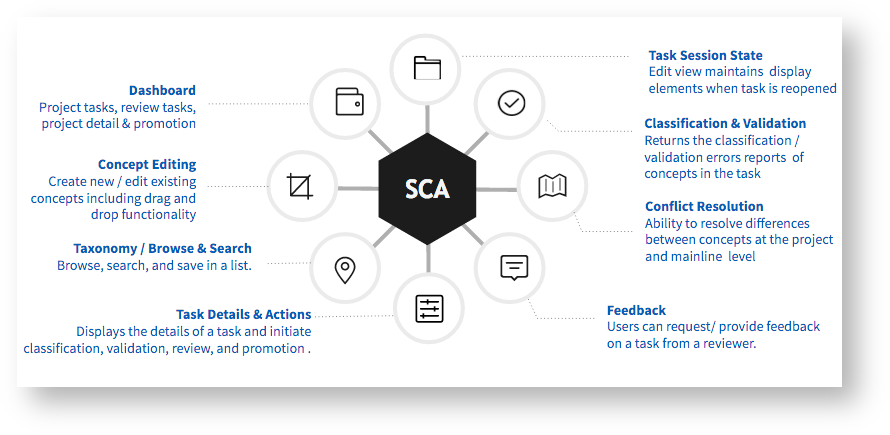 Single Concept Authoring (SCA)